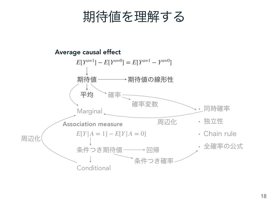 ظΛཧղ͢Δ 18 Average causal effect Association m...
