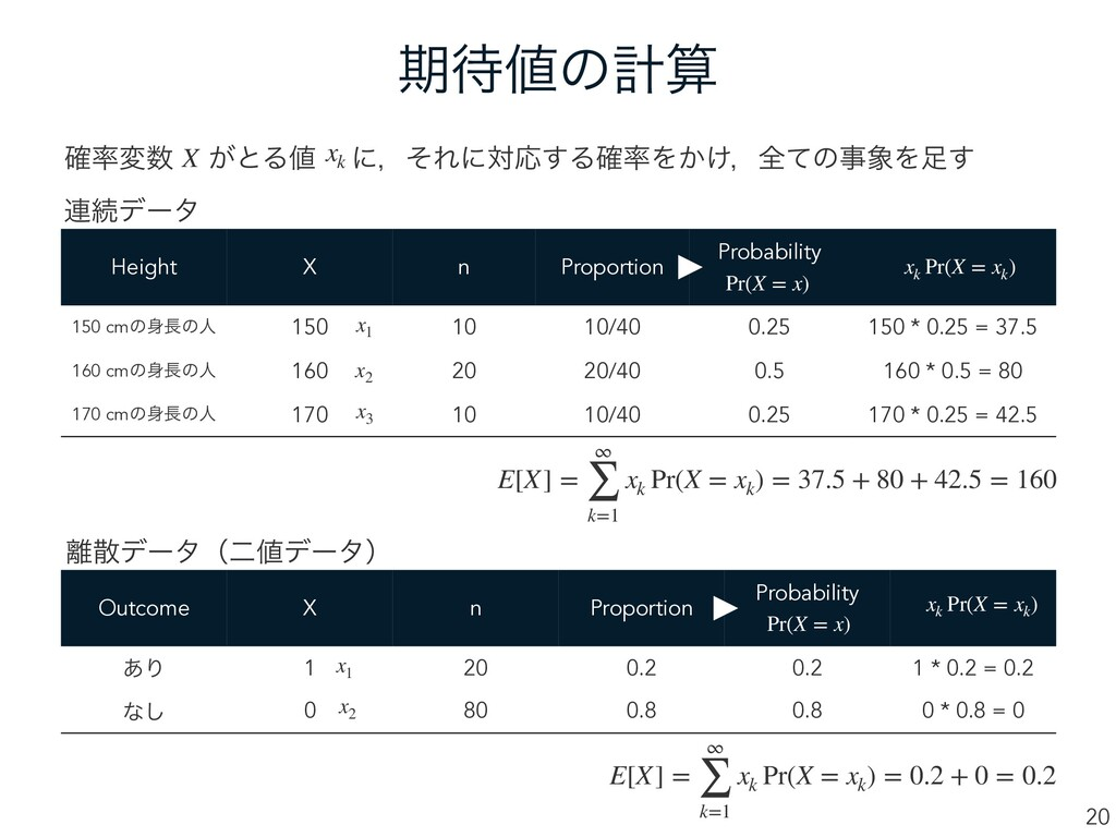 Height X n Proportion Probability 150 cmͷͷਓ 1...