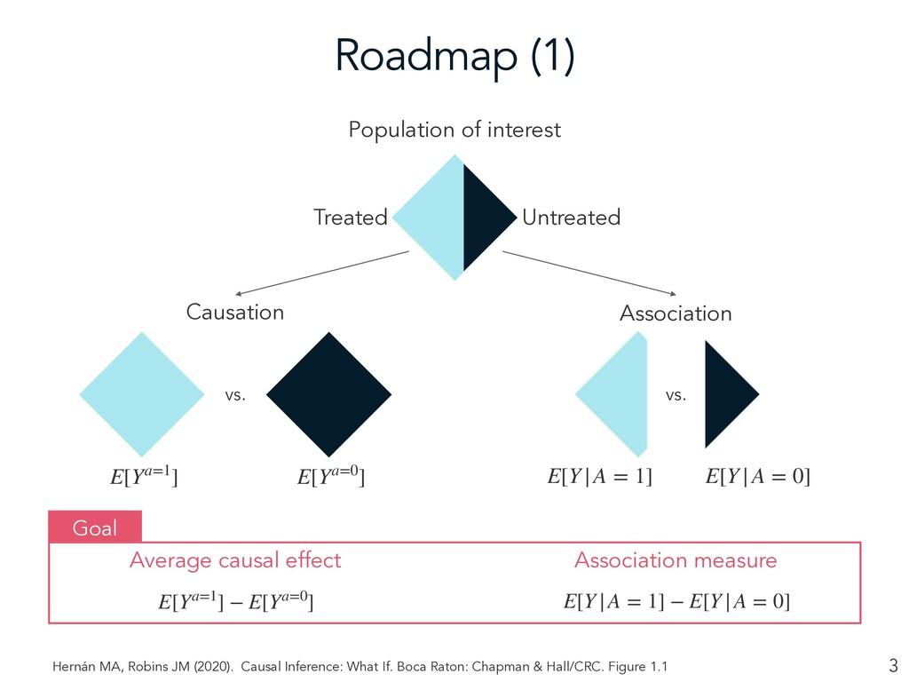 Roadmap (1) 3 Population of interest vs. vs. Ca...