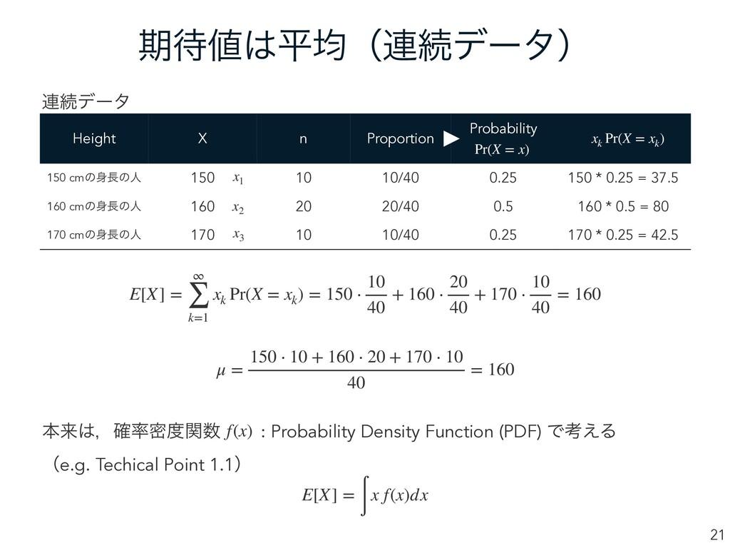 ظฏۉʢ࿈ଓσʔλʣ 21 Height X n Proportion Probabil...