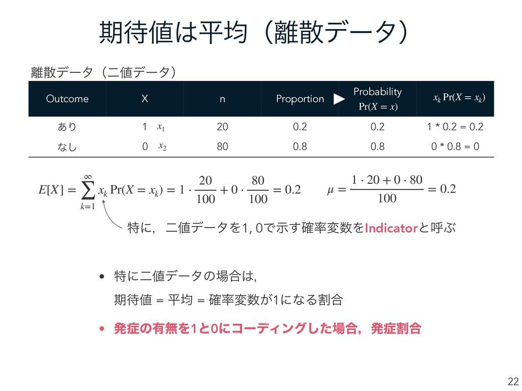 ظฏۉʢσʔλʣ 22 xk Pr(X = xk ) Outcome X n Pro...