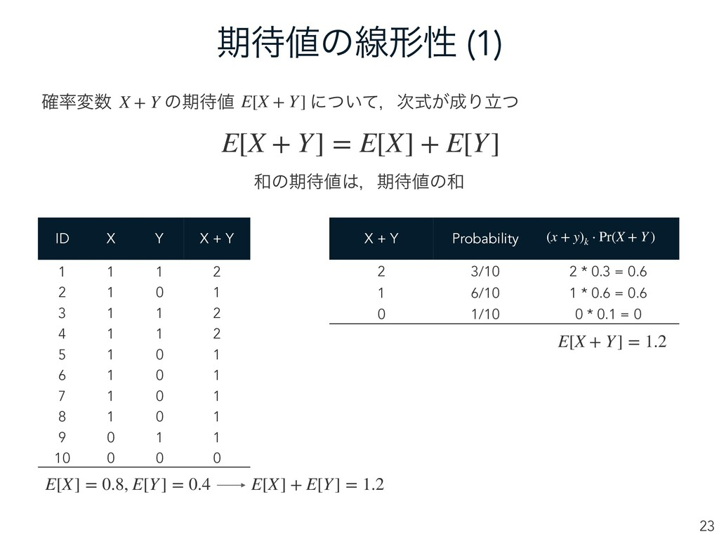 ظͷઢܗੑ (1) 23 ֬มɹɹɹͷظɹɹɹɹ ʹ͍ͭͯɼ͕ࣜΓཱͭ X +...