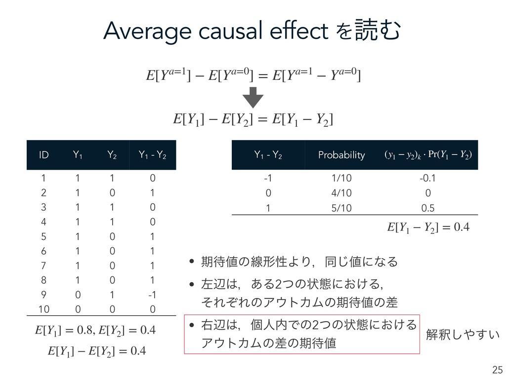 Average causal effect ΛಡΉ 25 E[Ya=1] − E[Ya=0] ...