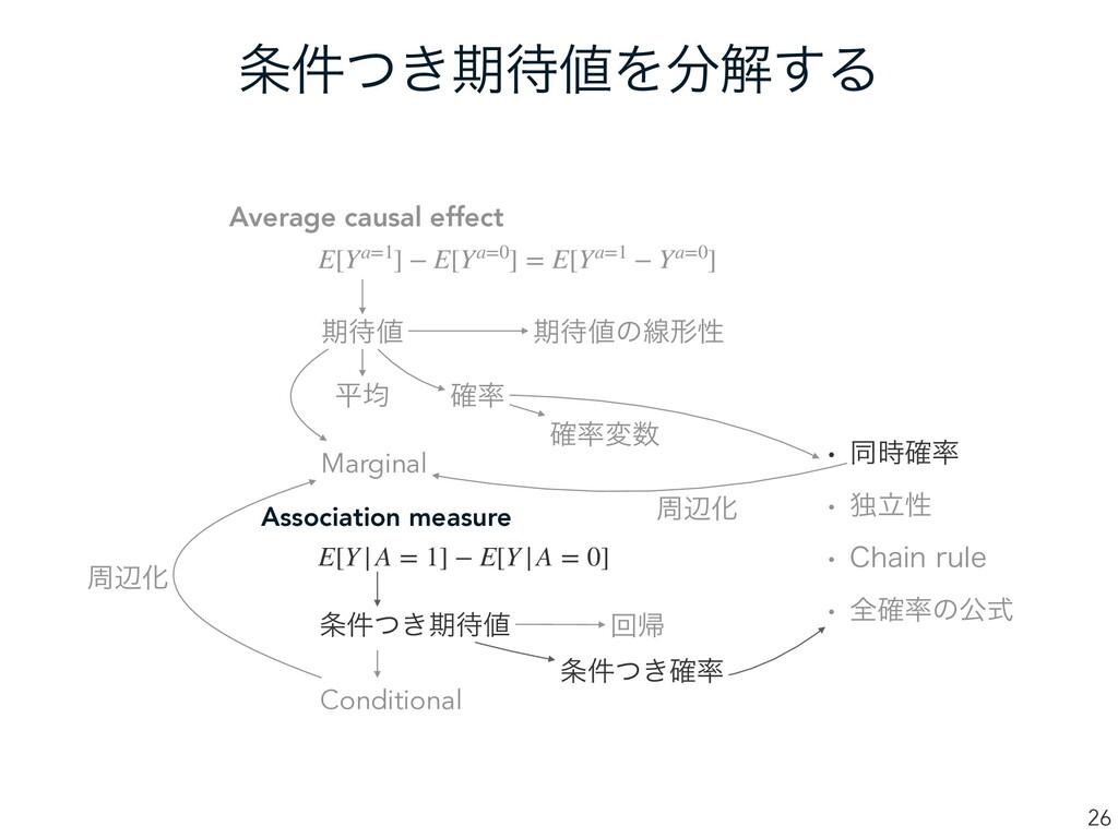 ͖݅ͭظΛղ͢Δ 26 Average causal effect Associati...