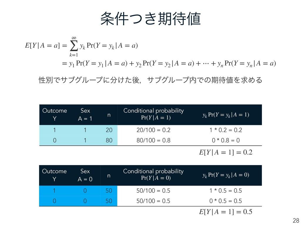 ͖݅ͭظ 28 E[Y|A = a] = ∞ ∑ k=1 yk Pr(Y = yk |A...