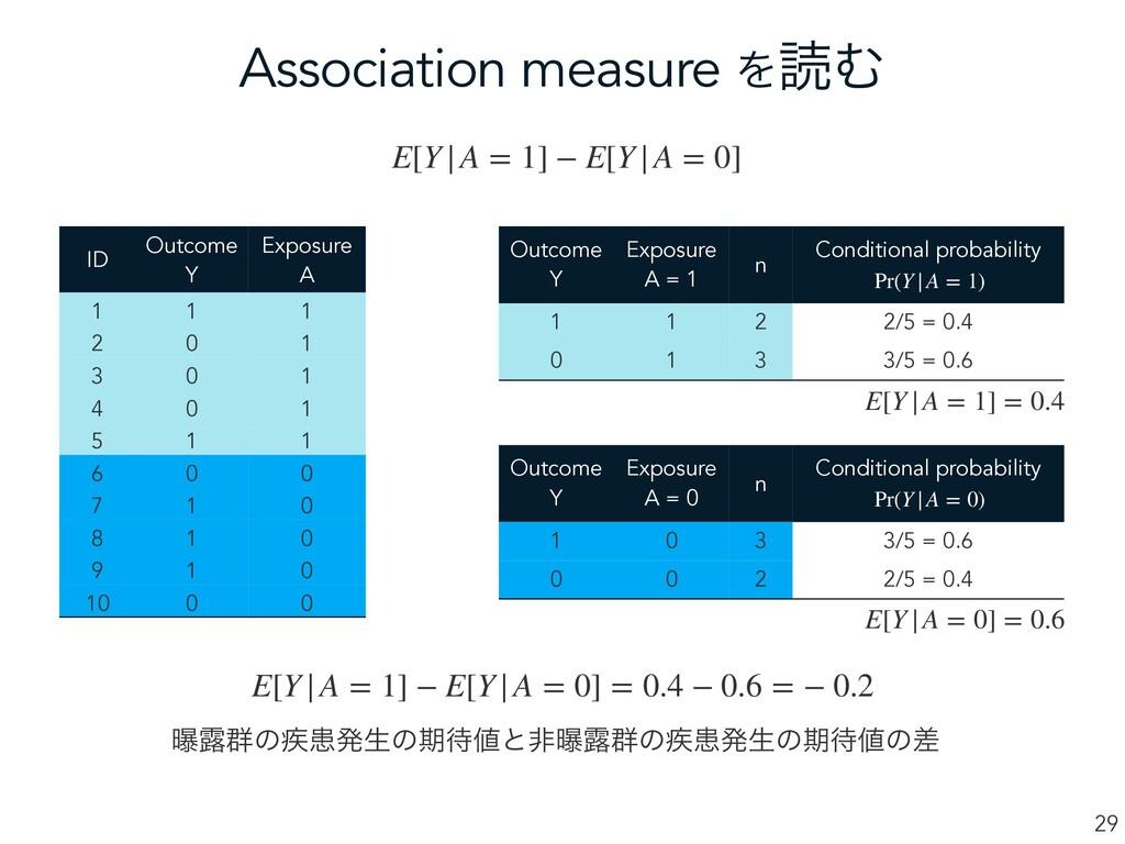 Association measure ΛಡΉ 29 ID Outcome Y Exposur...