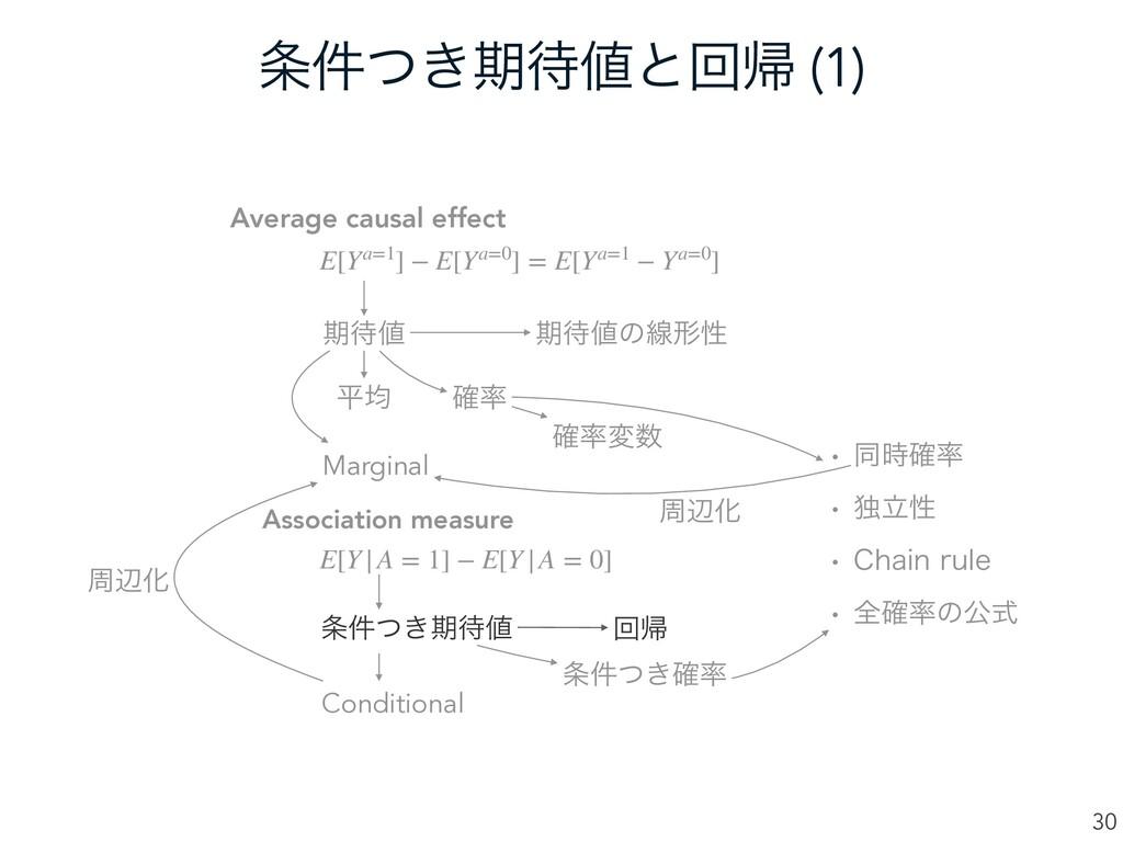 ͖݅ͭظͱճؼ (1) 30 Average causal effect Associa...