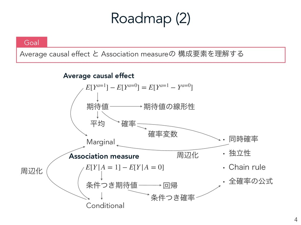Roadmap (2) 4 Average causal effect ͱ Associati...