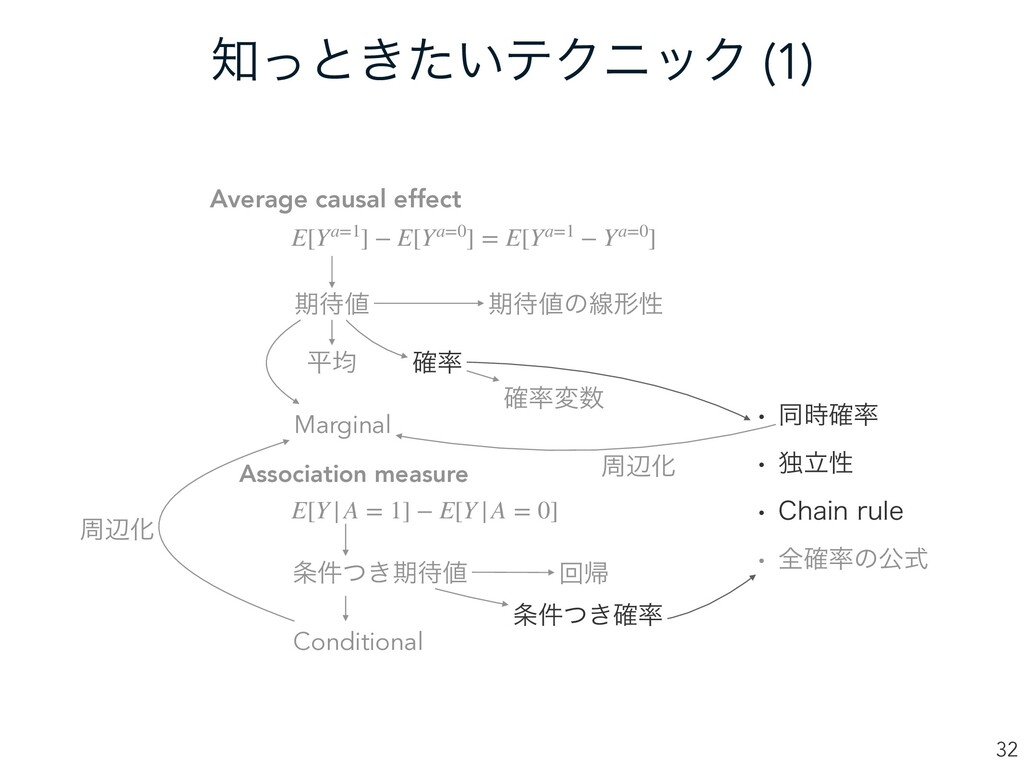 ͬͱ͖͍ͨςΫχοΫ (1) 32 Average causal effect Associ...
