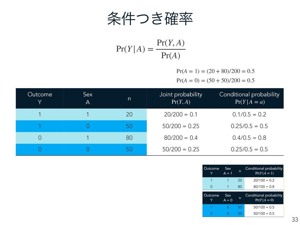 ͖݅ͭ֬ 33 Pr(Y|A) = Pr(Y, A) Pr(A) k Outcome Y ...