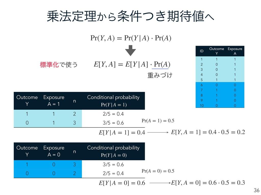 ๏ఆཧ͔Β͖݅ͭظ 36 Pr(Y, A) = Pr(Y|A) ⋅ Pr(A) E[...