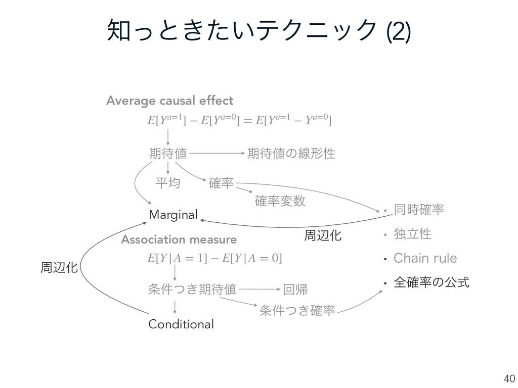 ͬͱ͖͍ͨςΫχοΫ (2) 40 Average causal effect Associ...