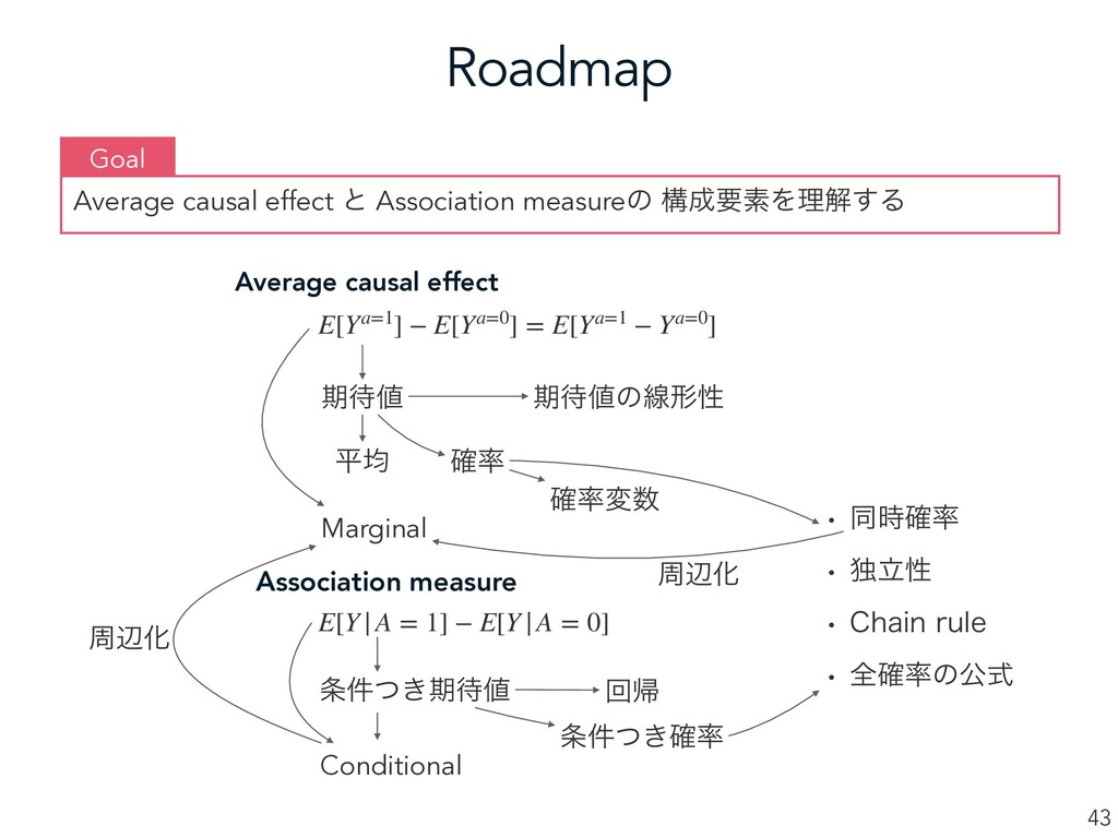 Roadmap 43 Average causal effect ͱ Association ...