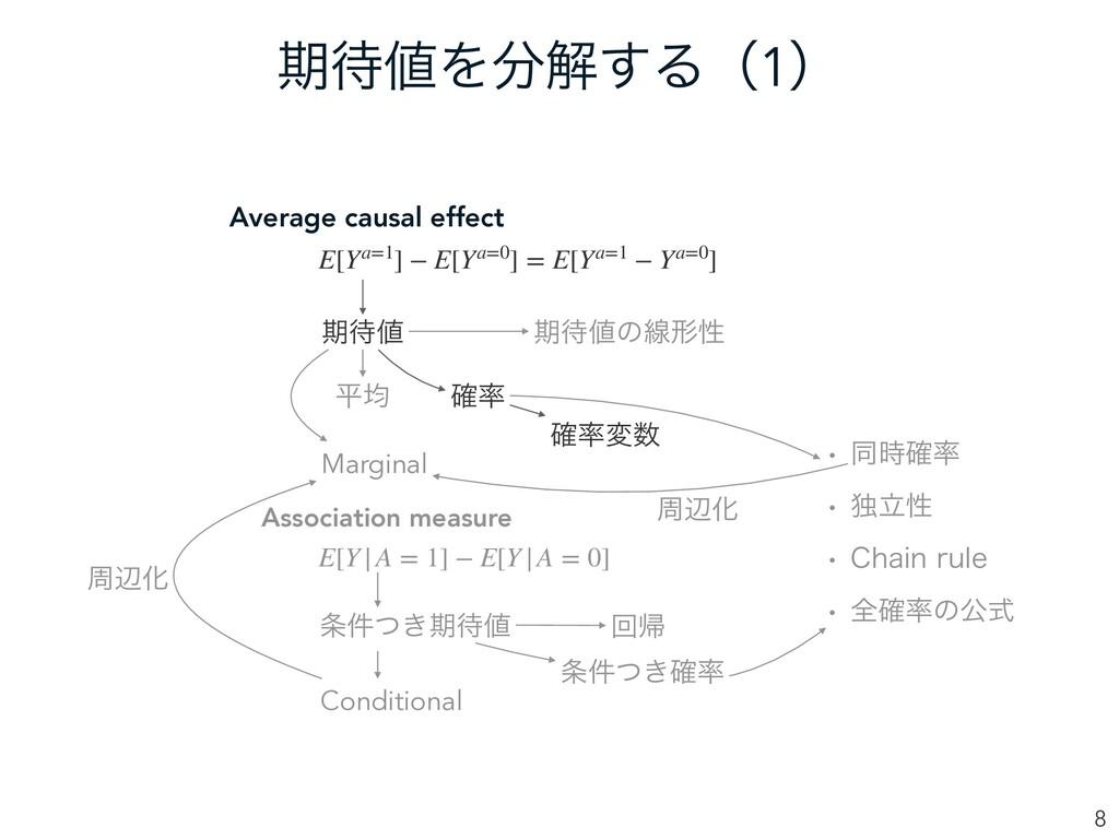 ظΛղ͢Δʢ1ʣ 8 Average causal effect Association...