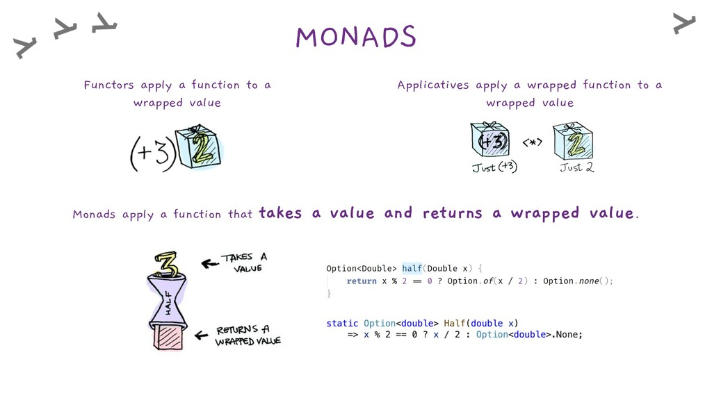 MONADS Functors apply a function to a wrapped v...