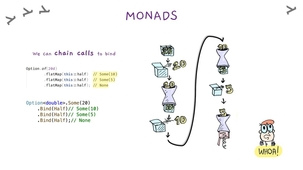 MONADS We can chain calls to bind