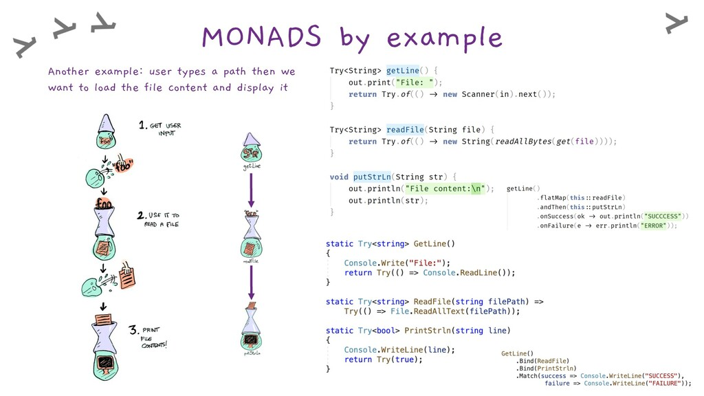 MONADS by example Another example: user types a...