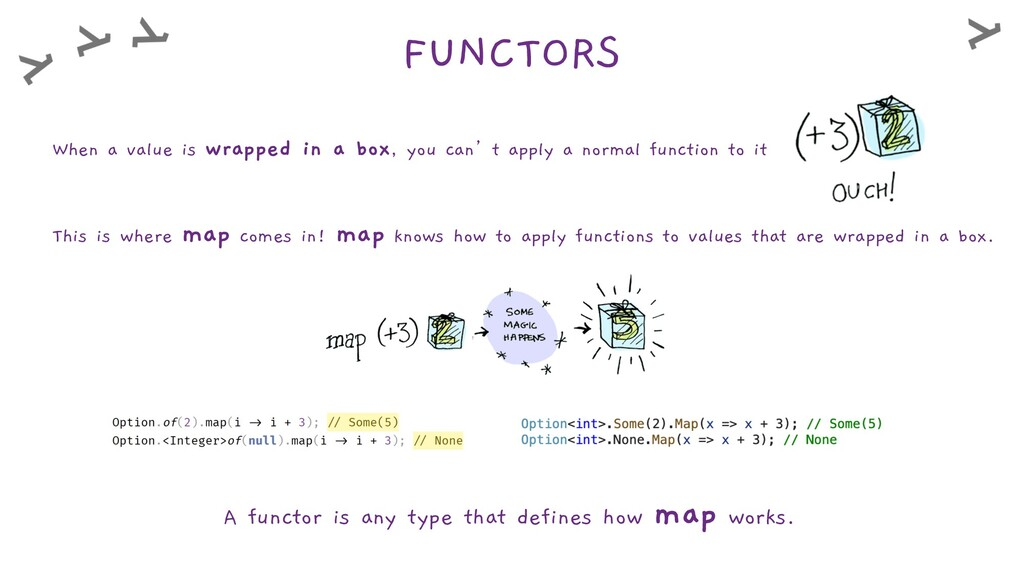 FUNCTORS A functor is any type that defines how...