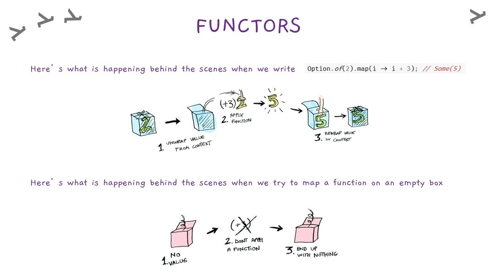 FUNCTORS Here's what is happening behind the sc...