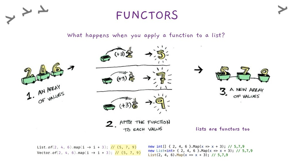 FUNCTORS What happens when you apply a function...
