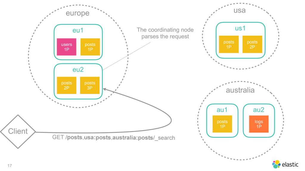 17 Client europe eu1 posts 1P users 1P eu2 post...