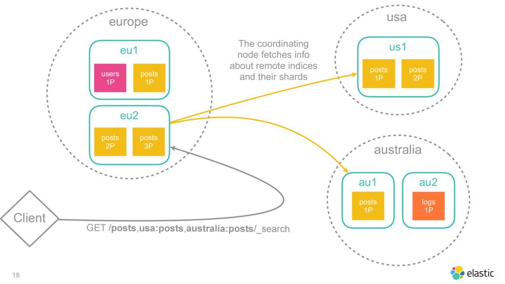 18 Client europe eu1 posts 1P users 1P eu2 post...