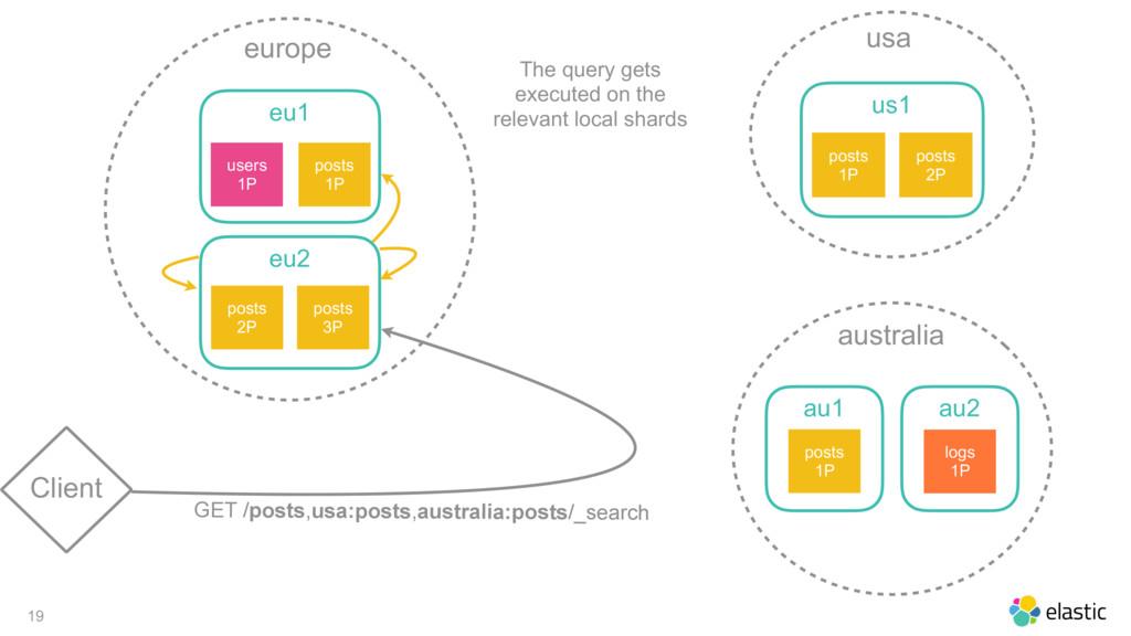 19 Client europe eu1 posts 1P users 1P eu2 post...