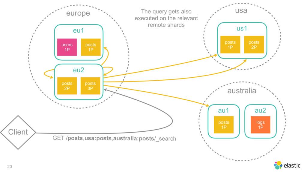 20 Client europe eu1 posts 1P users 1P eu2 post...