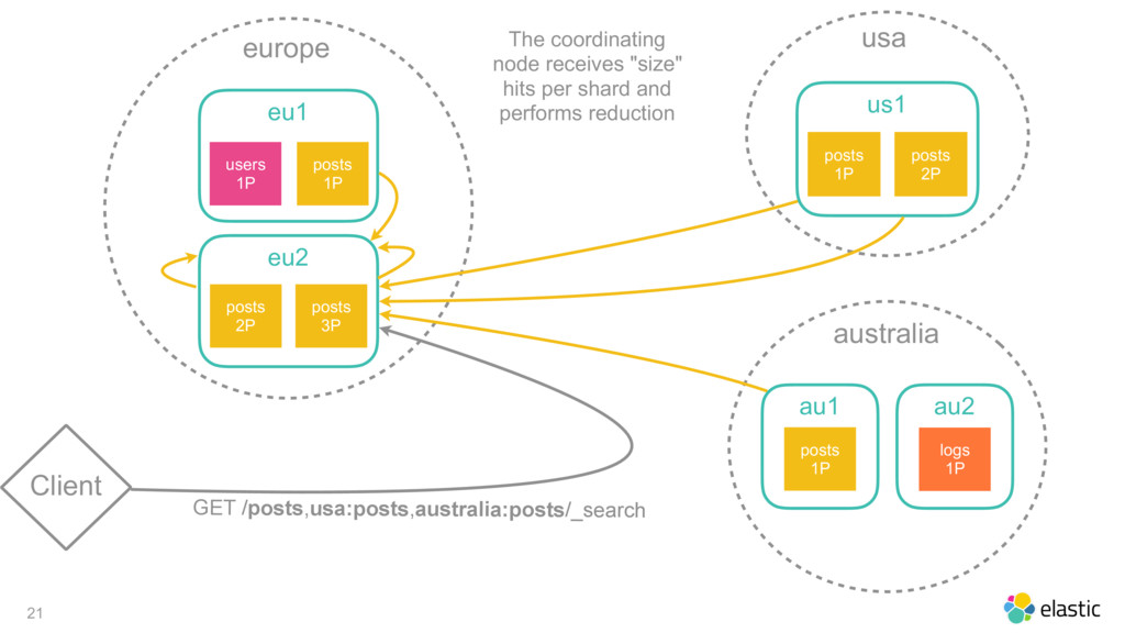 21 Client europe eu1 posts 1P users 1P eu2 post...