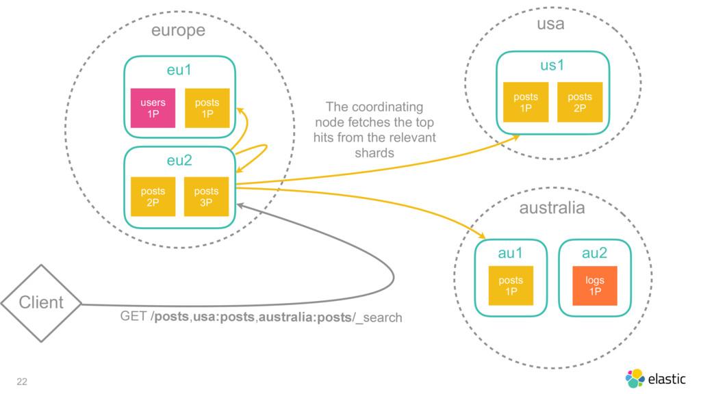 22 Client europe eu1 posts 1P users 1P eu2 post...