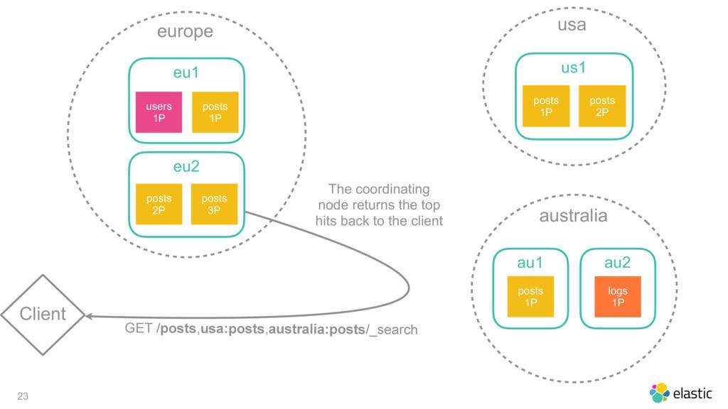 23 Client europe eu1 posts 1P users 1P eu2 post...