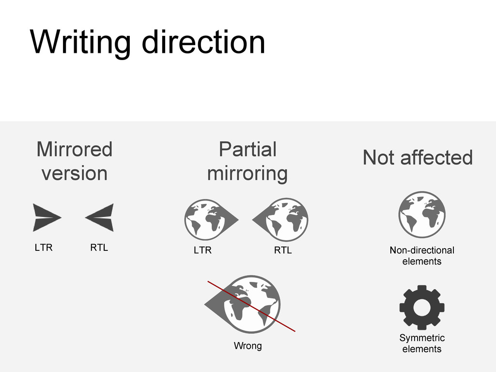 Writing direction Mirrored version Partial mirr...