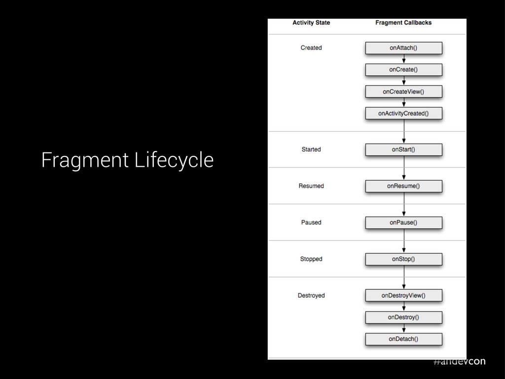 #andevcon Fragment Lifecycle