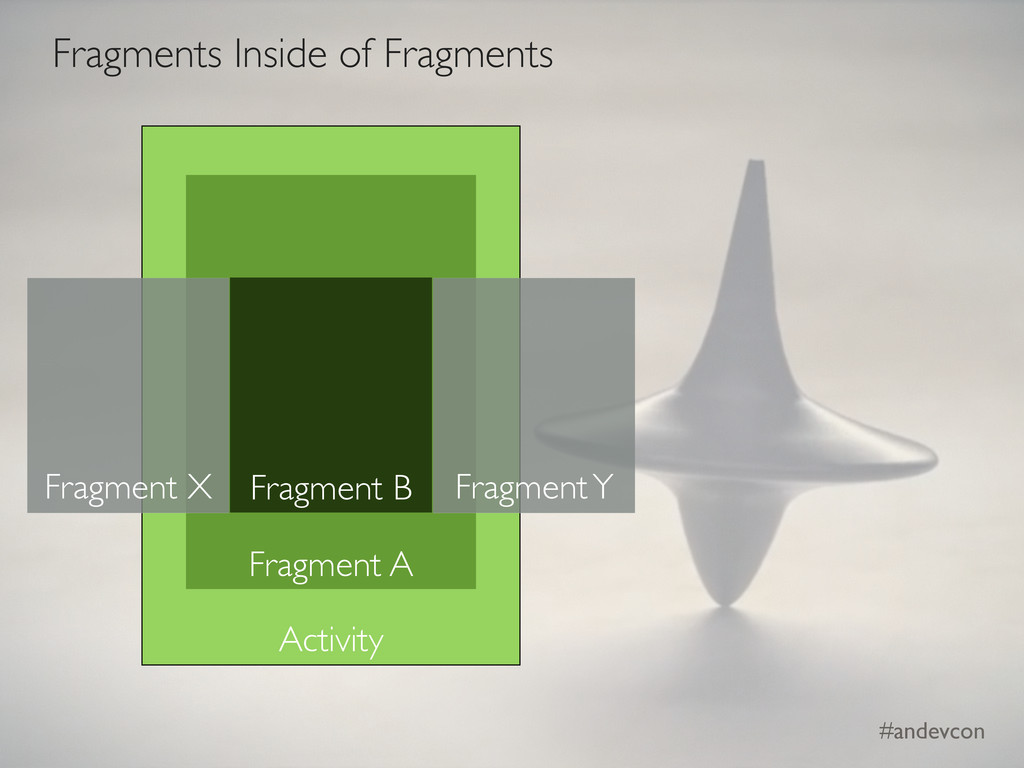 #andevcon Activity Fragment A Fragment B Fragme...