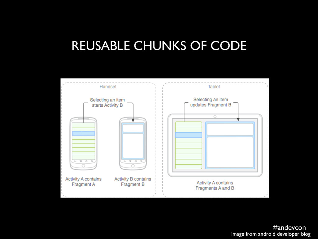 #andevcon REUSABLE CHUNKS OF CODE image from an...