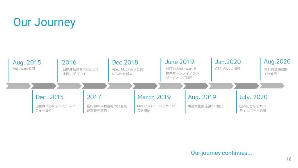 Our Journey Aug. 2015 Dec. 2015 2016 Dec.2018 2...