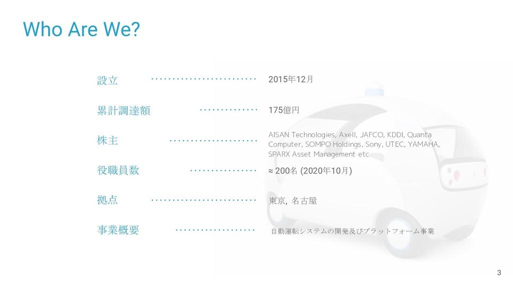 Who Are We? 設立 累計調達額 株主 役職員数 拠点 事業概要 2015年12月 1...