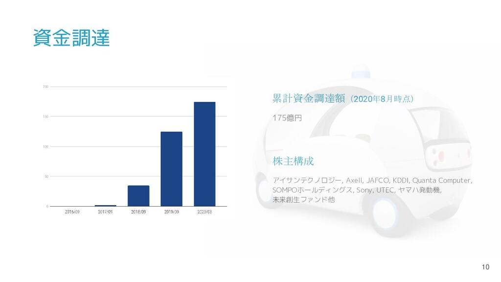 資金調達 累計資金調達額(2020年8月時点) 株主構成 175億円 アイサンテクノロジー, ...
