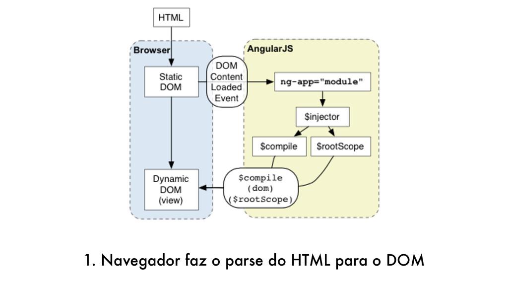 1. Navegador faz o parse do HTML para o DOM