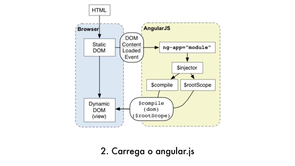 2. Carrega o angular.js