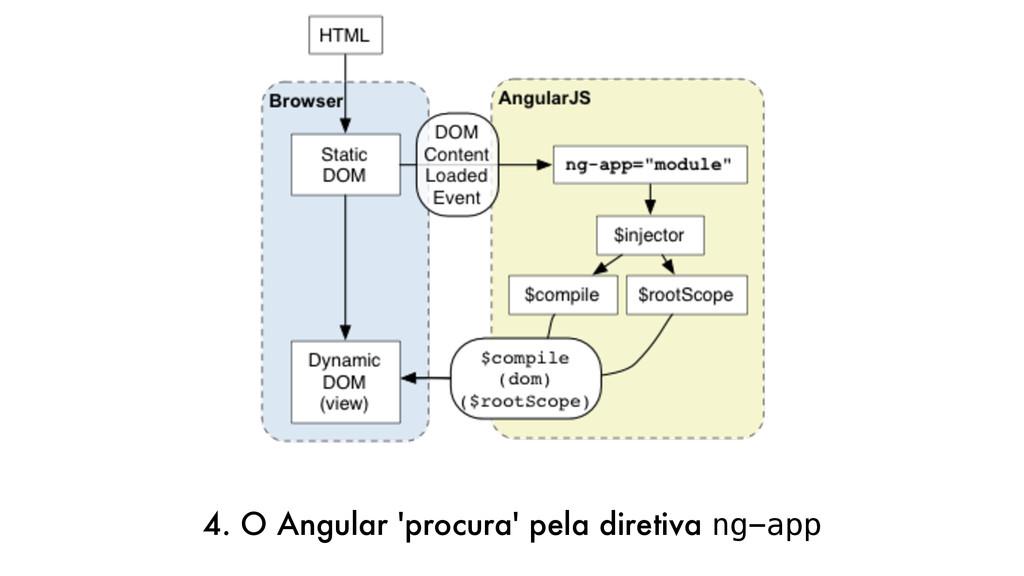 4. O Angular 'procura' pela diretiva ng-app
