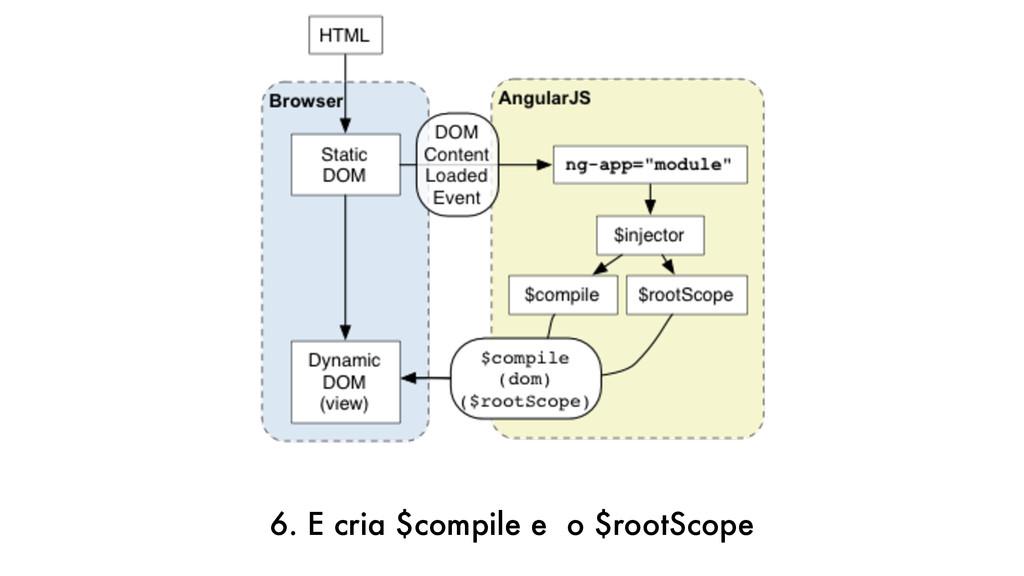 6. E cria $compile e o $rootScope