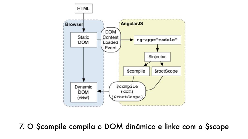 7. O $compile compila o DOM dinâmico e linka co...