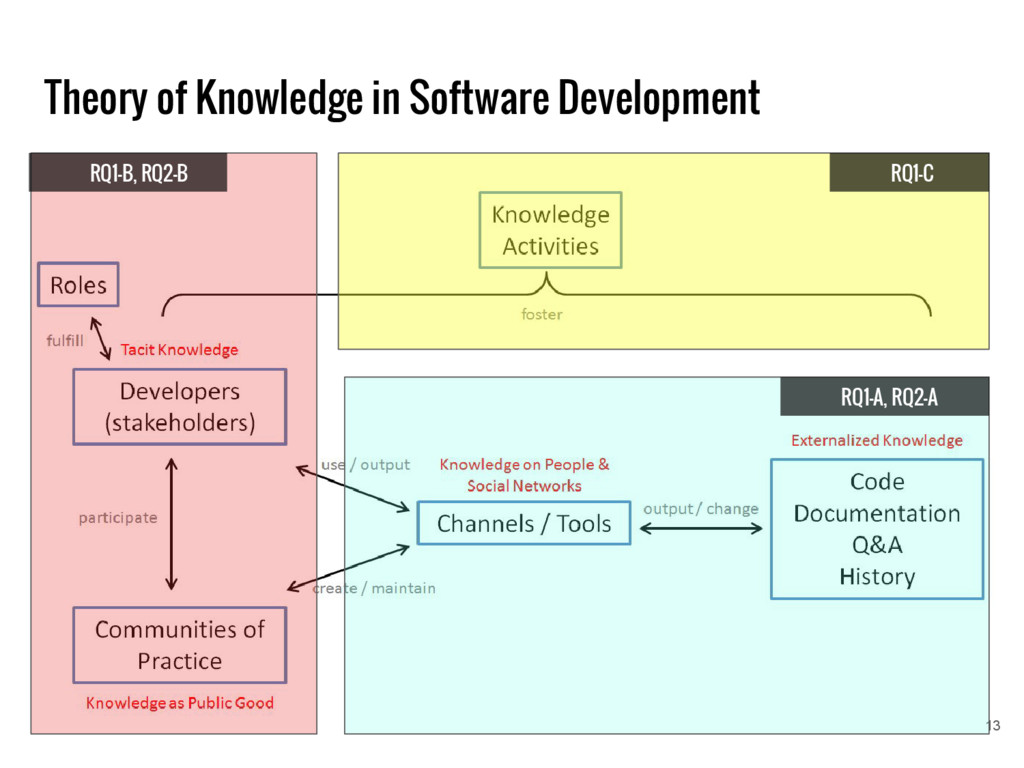 Theory of Knowledge in Software Development 13 ...