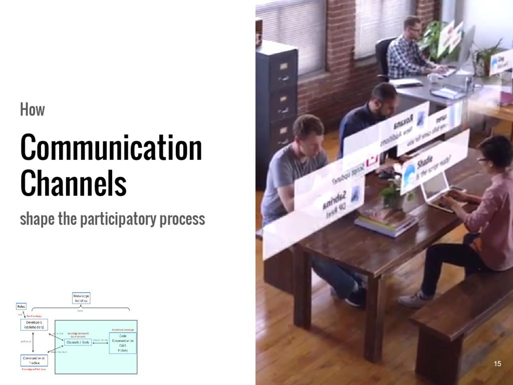 Communication Channels How shape the participat...