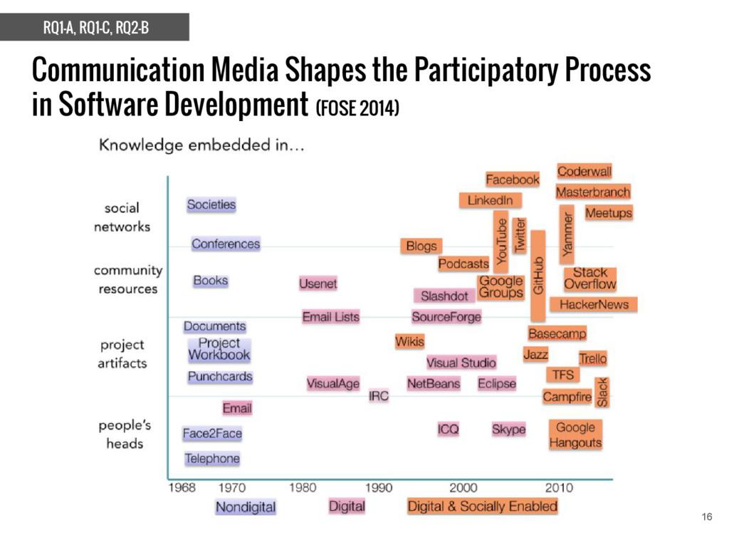 Communication Media Shapes the Participatory Pr...