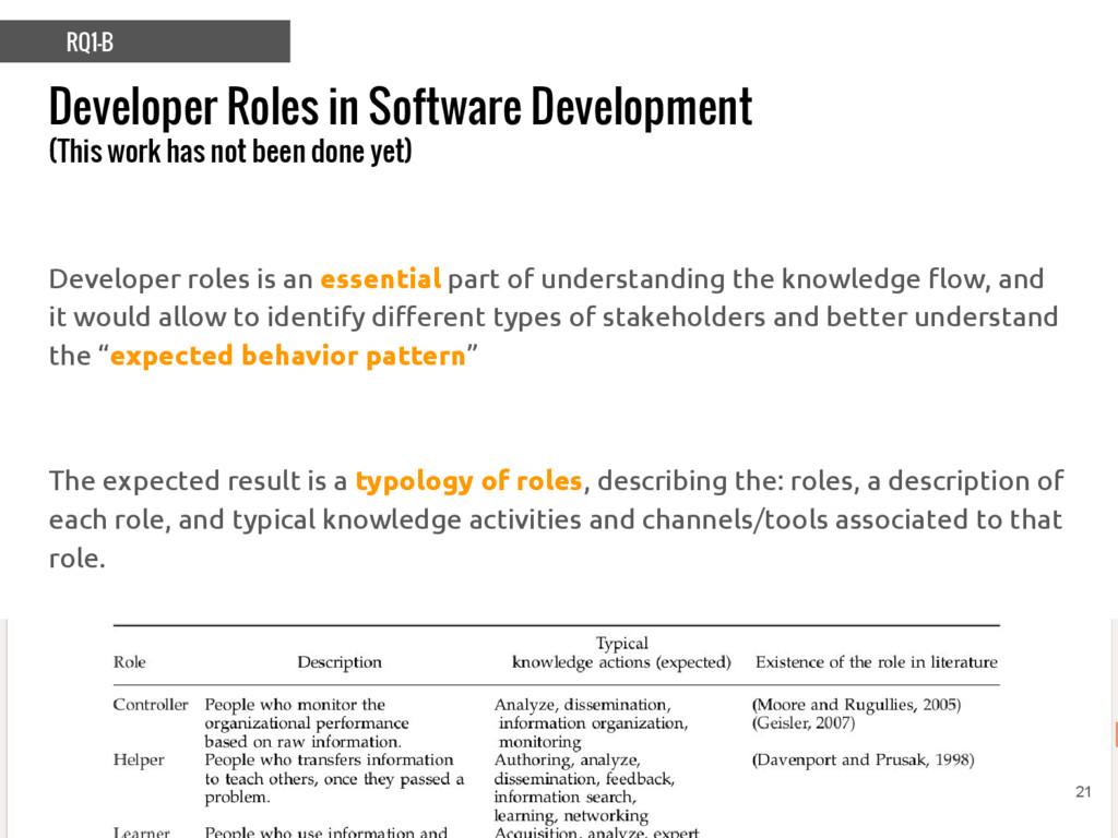 Developer Roles in Software Development (This w...