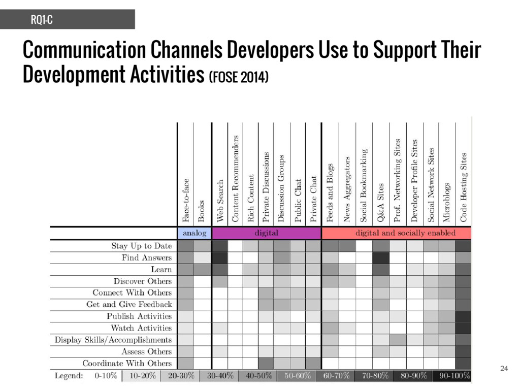 Communication Channels Developers Use to Suppor...