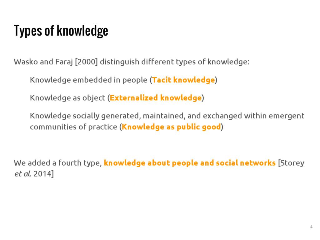 Types of knowledge Wasko and Faraj [2000] disti...