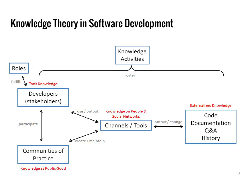 Knowledge Theory in Software Development 8